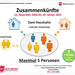 Grafiken der Niedersächsischen Staatskanzlei veranschaulichen, welche Regeln für Zusammenkünfte gelten.